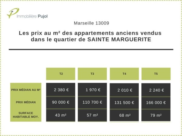 prix m2 appartements anciens 9eme arrondissement marseille quartier sainte marguerite 13009