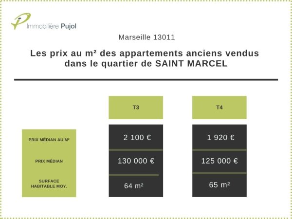 Prix de vente dans l'immobilier ancien dans le 13011 quartier saint marcel