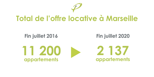 total offre locative à Marseille