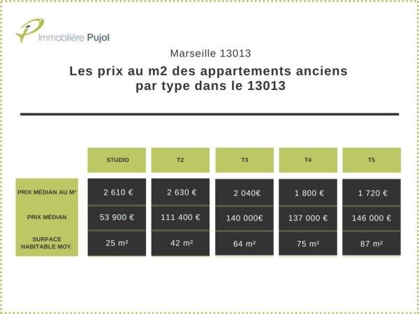 Prix de vente dans l'immobilier ancien dans le 13013 par type d'appartements