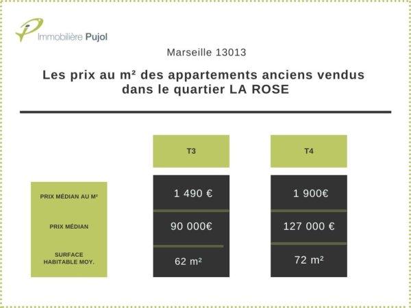 Prix de vente dans l'immobilier ancien dans le 13013 à la rose