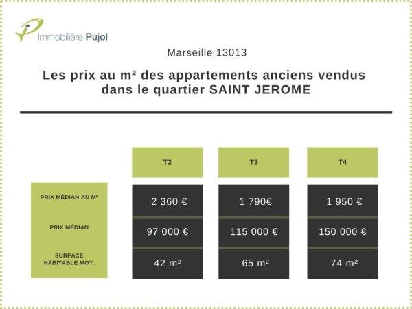 Prix de vente dans l'immobilier ancien dans le 13013 à saint jerome